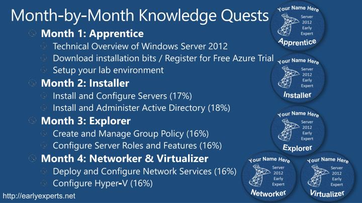 Month-by-Month Knowledge Quests