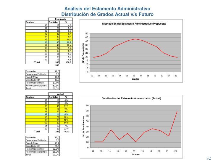Análisis del Estamento Administrativo