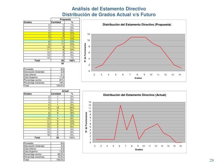 Análisis del Estamento Directivo