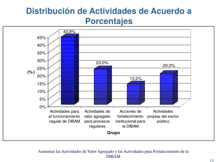 Distribución de Actividades de Acuerdo a Porcentajes