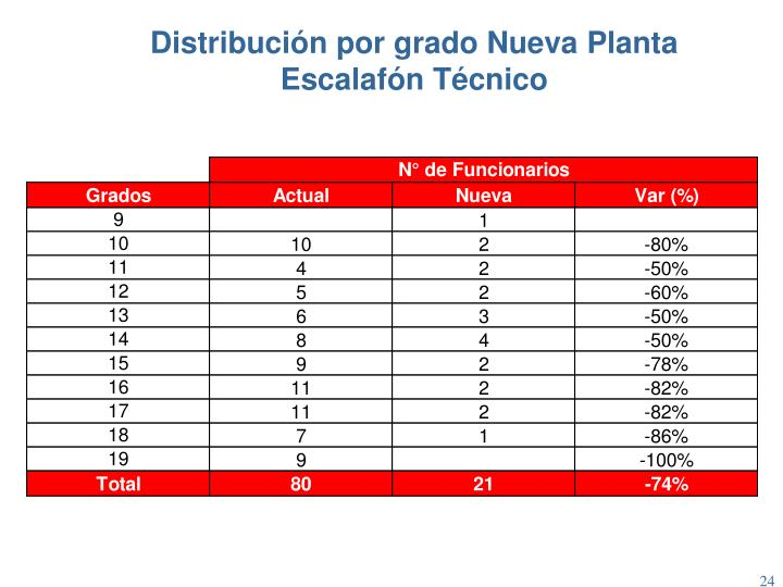 Distribución por grado Nueva Planta Escalafón Técnico