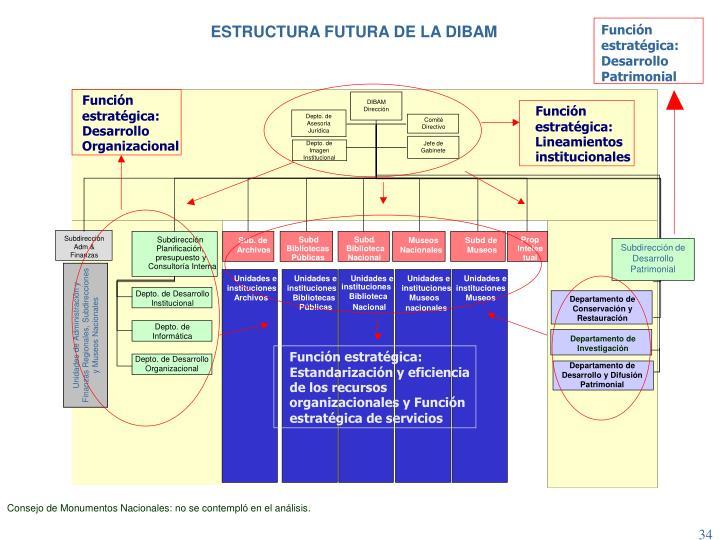 ESTRUCTURA FUTURA DE LA DIBAM