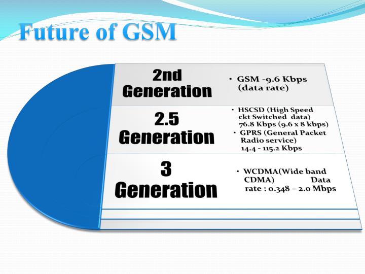 Future of GSM