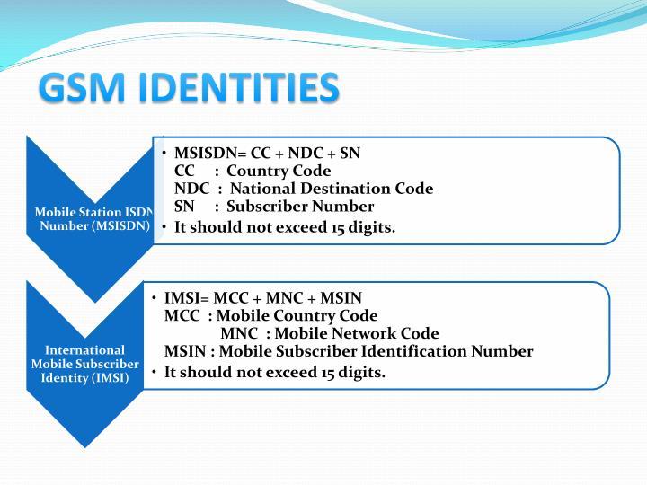 GSM IDENTITIES