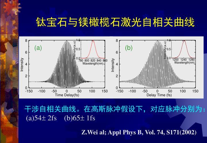 钛宝石与镁橄榄石激光自相关曲线
