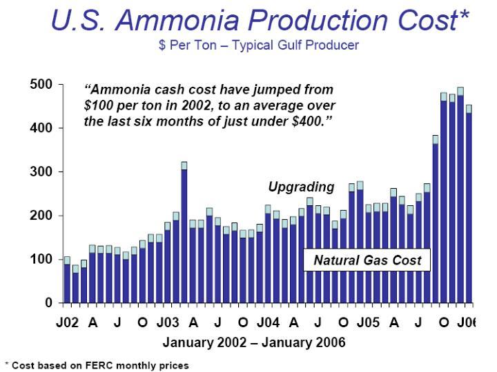Ammonia pricing