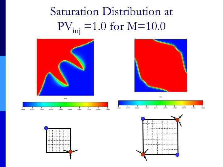 Saturation Distribution at