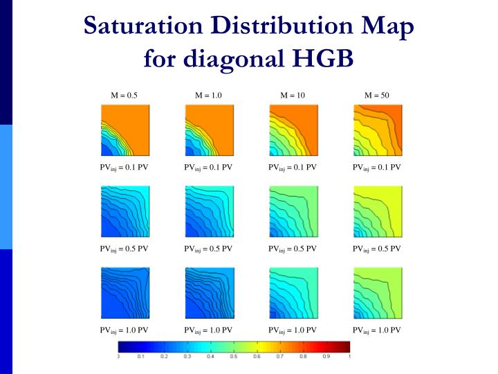 Saturation Distribution Map