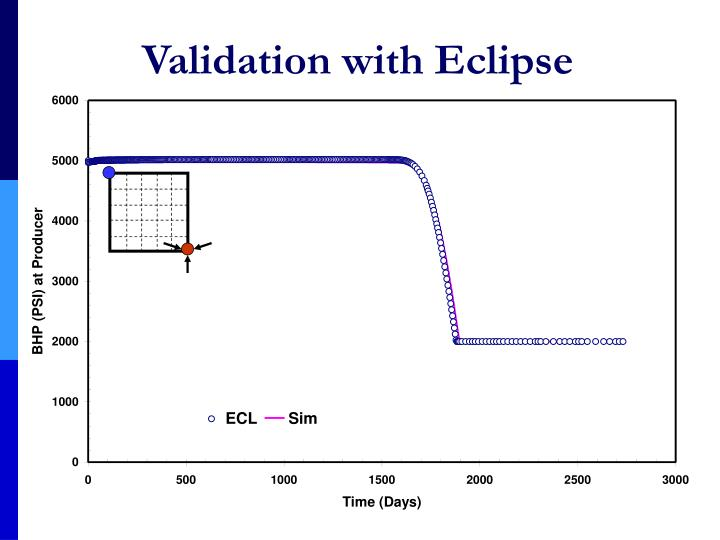 Validation with Eclipse