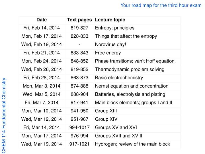 Your road map for the third hour exam