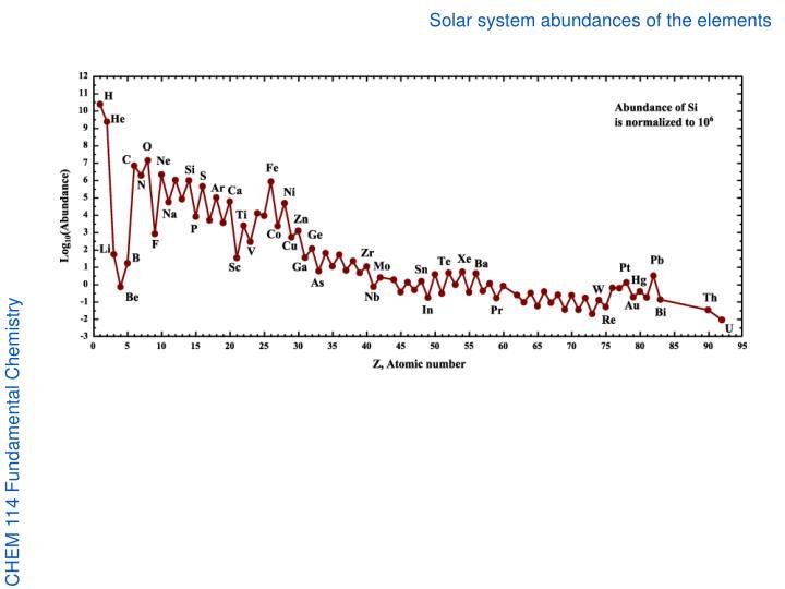 Solar system abundances of the elements