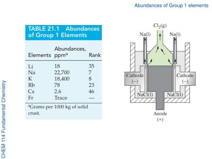 Abundances of Group 1 elements