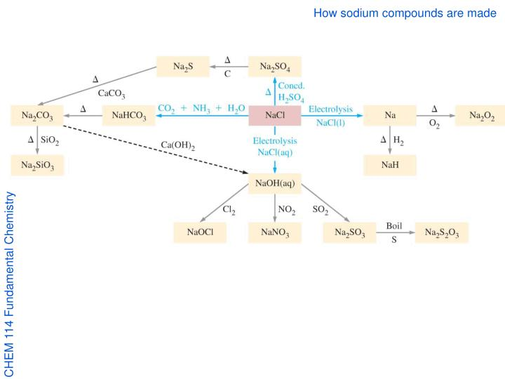 How sodium compounds are made