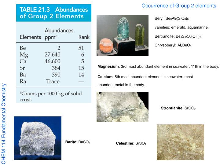 Occurrence of Group 2 elements
