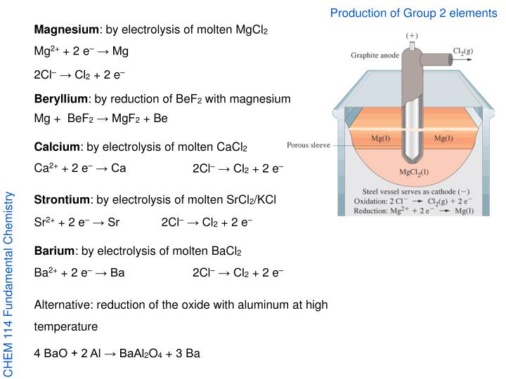 Production of Group 2 elements