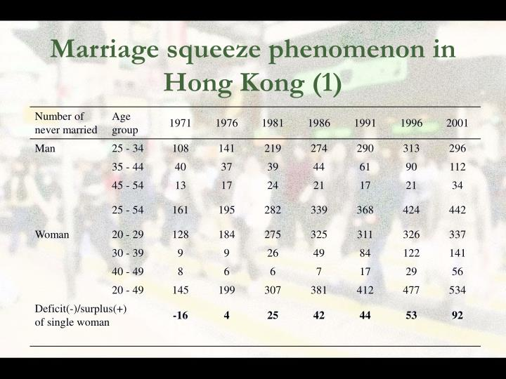 Marriage squeeze phenomenon in Hong Kong (1)