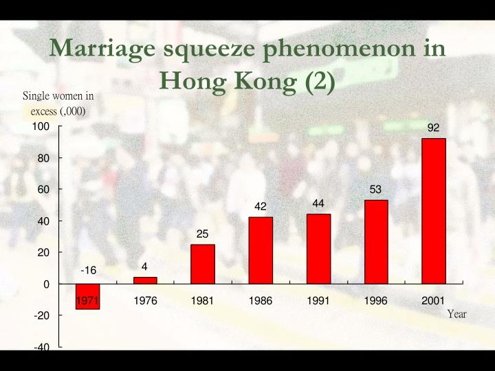 Marriage squeeze phenomenon in Hong Kong (2)