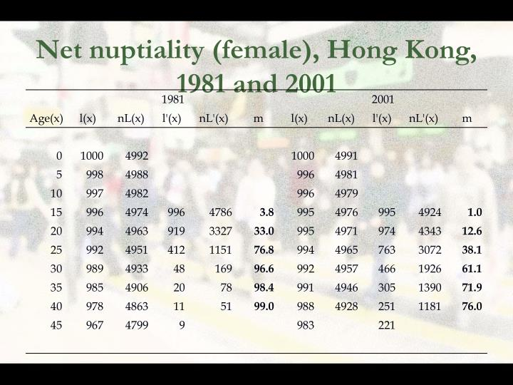 Net nuptiality (female), Hong Kong, 1981 and 2001
