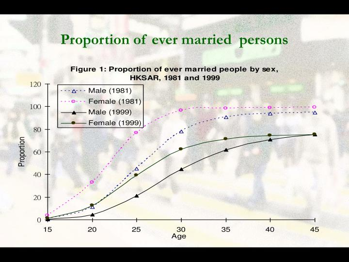 Proportion of ever married  persons