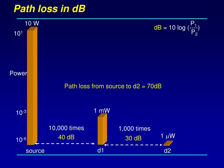 Path loss in dB