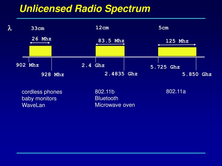 Unlicensed Radio Spectrum