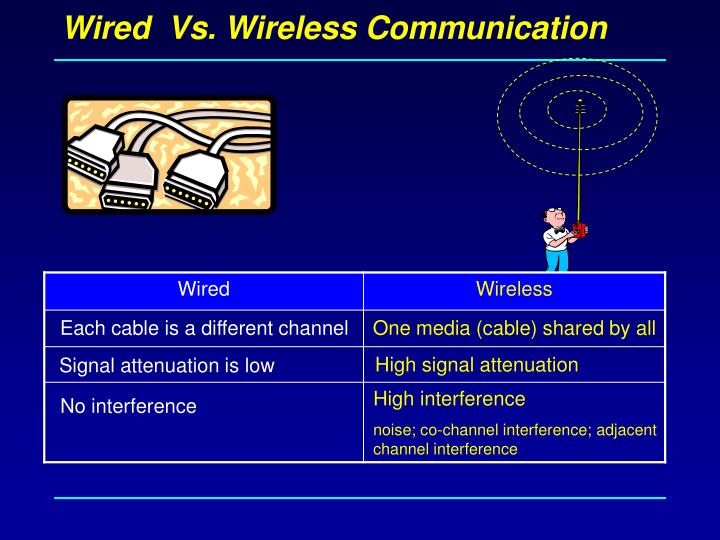 Wired vs wireless communication