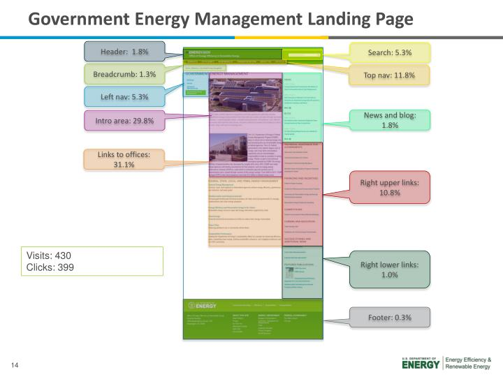 Government Energy Management Landing Page