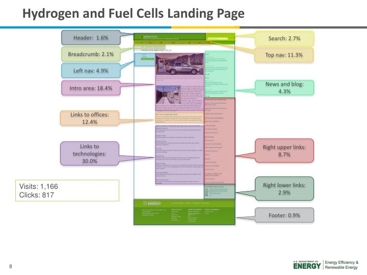 Hydrogen and Fuel Cells Landing Page