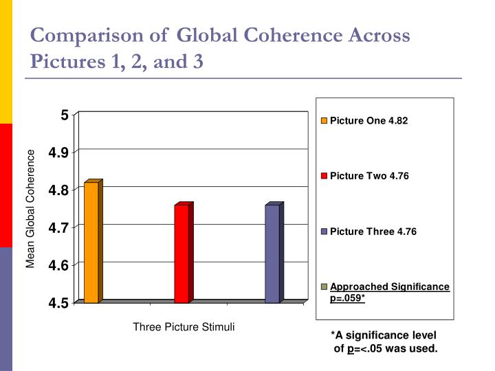 Comparison of Global Coherence Across Pictures 1, 2, and 3