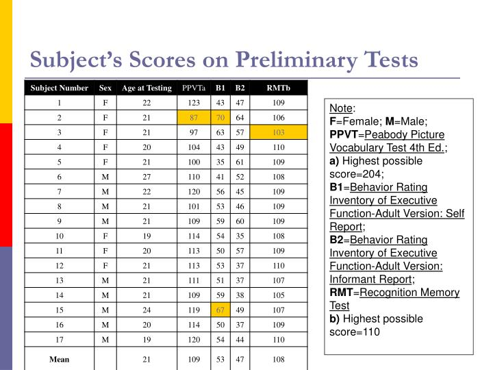 Subject's Scores on Preliminary Tests