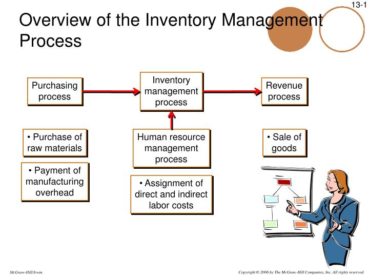 PPT - Overview of the Inventory Management Process
