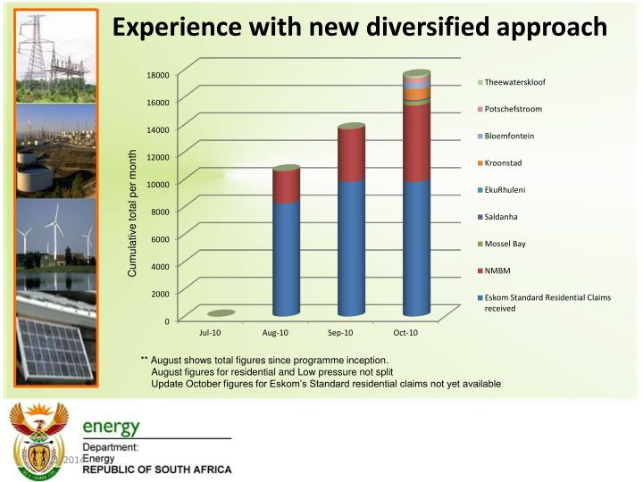 Experience with new diversified approach
