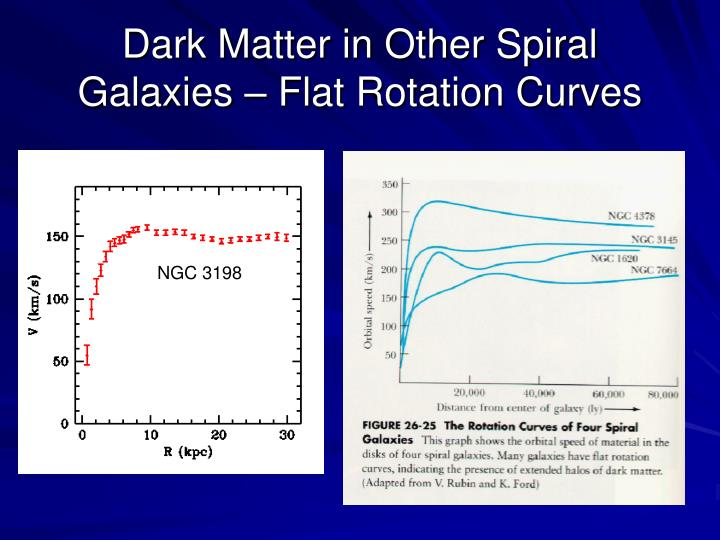 Dark Matter in Other Spiral Galaxies – Flat Rotation Curves