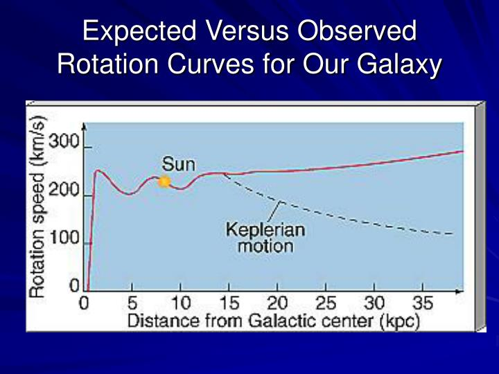 Expected versus observed rotation curves for our galaxy