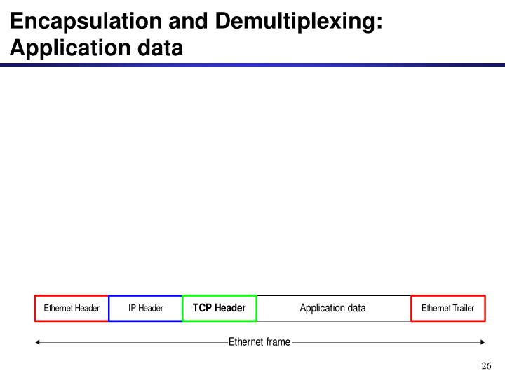 Encapsulation and Demultiplexing: Application data