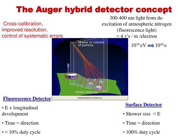 300-400 nm light from de-excitation of atmospheric nitrogen   (fluorescence light)
