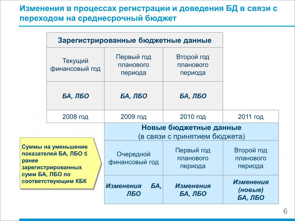 Лимит бюджетных обязательств картинки