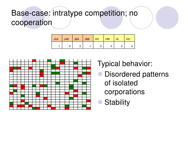 Base-case: intratype competition; no cooperation