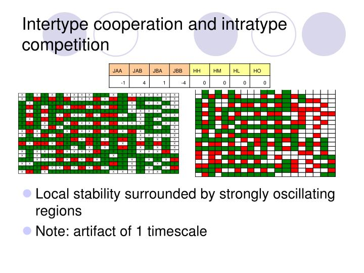 Intertype cooperation and intratype competition
