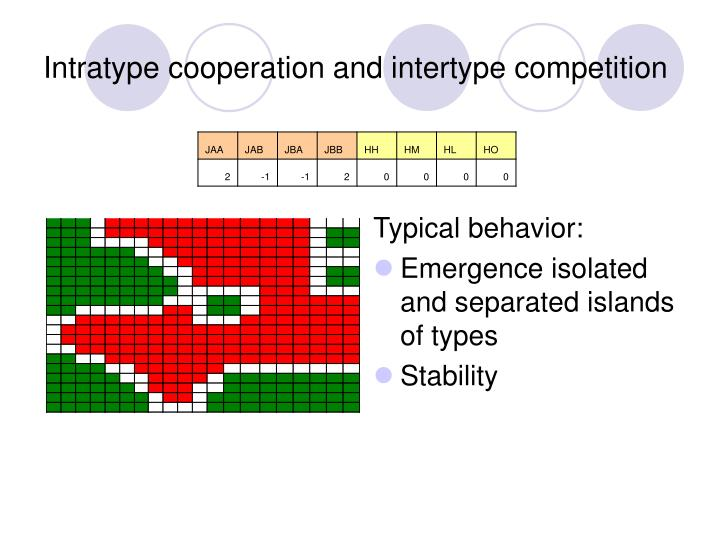 Intratype cooperation and intertype competition