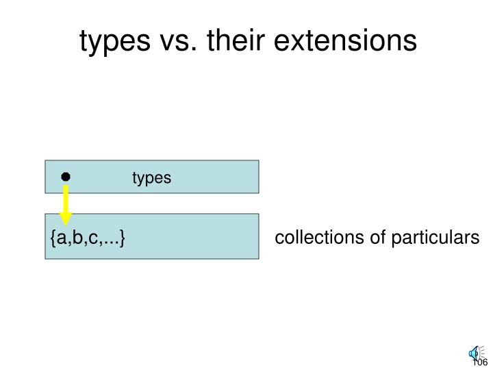 types vs. their extensions