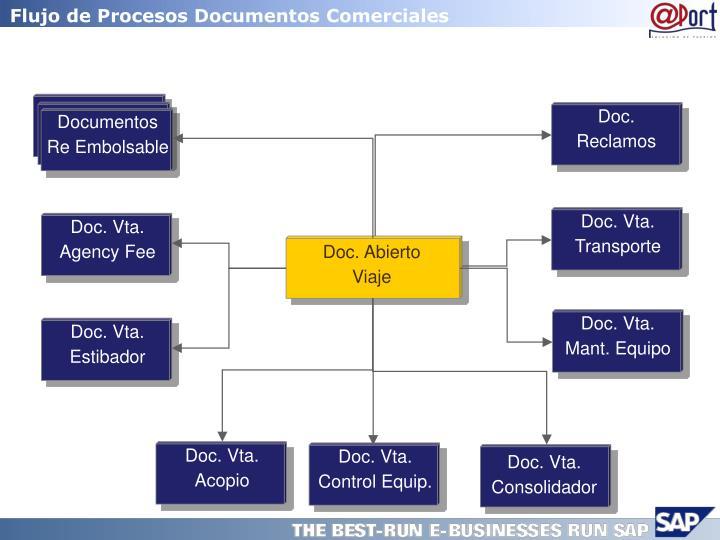 Flujo de Procesos Documentos Comerciales