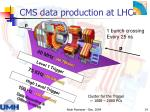 cms data production at lhc
