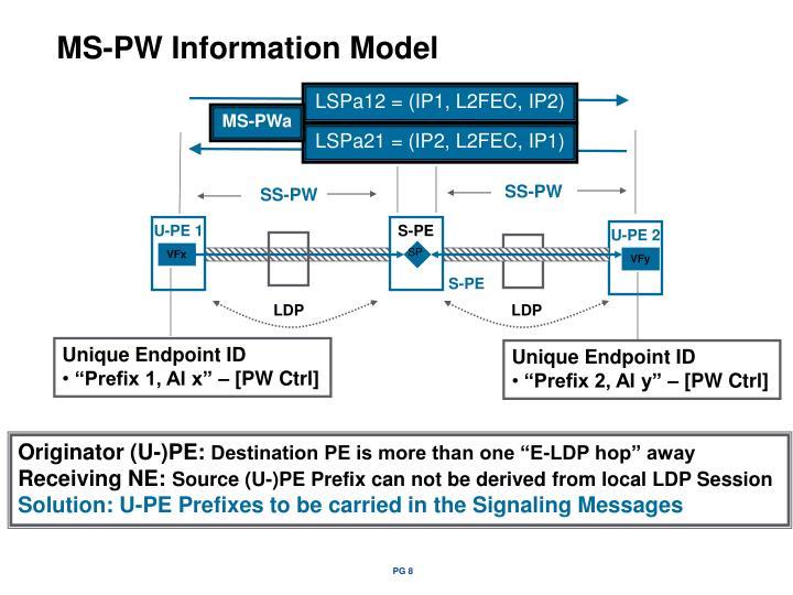 LSPa12 = (IP1, L2FEC, IP2)