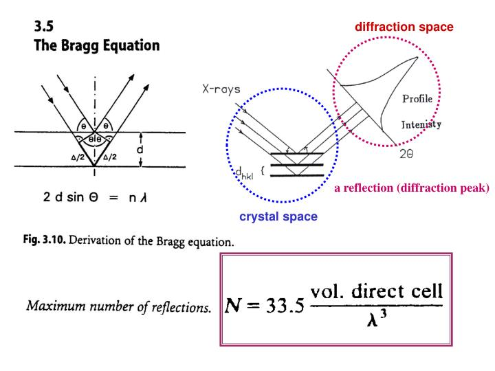 diffraction space