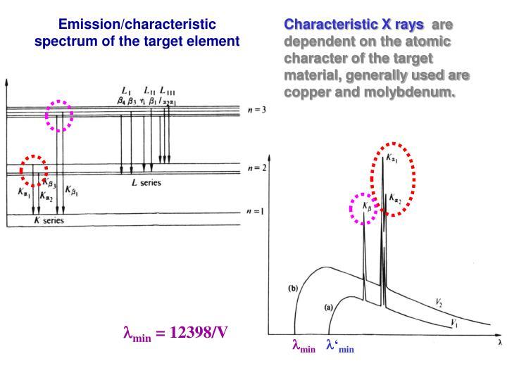 Characteristic X rays