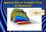spectral plot of trumpet s first 20 harmonics