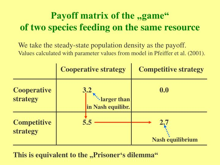"""Payoff matrix of the """"game"""""""