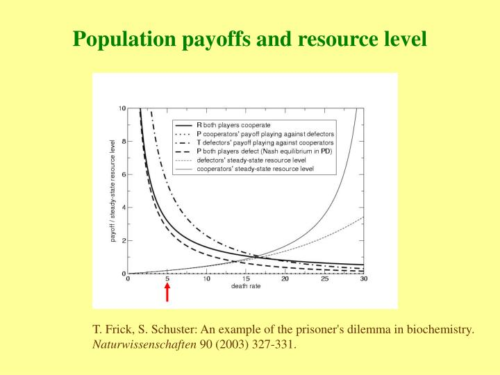 Population payoffs and resource level