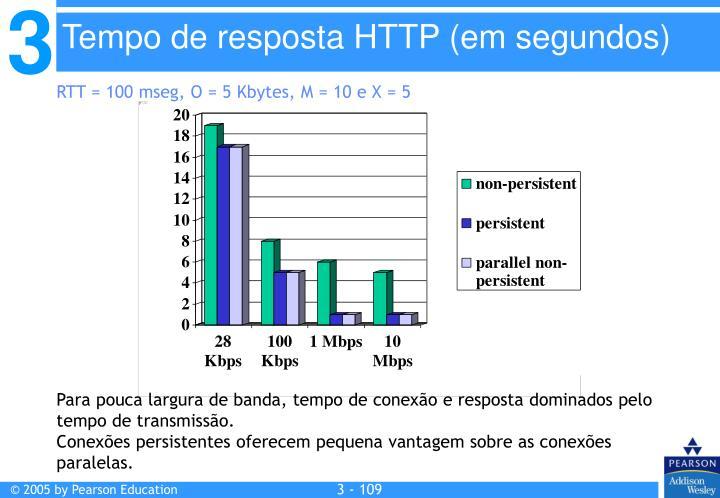 Tempo de resposta HTTP (em segundos)